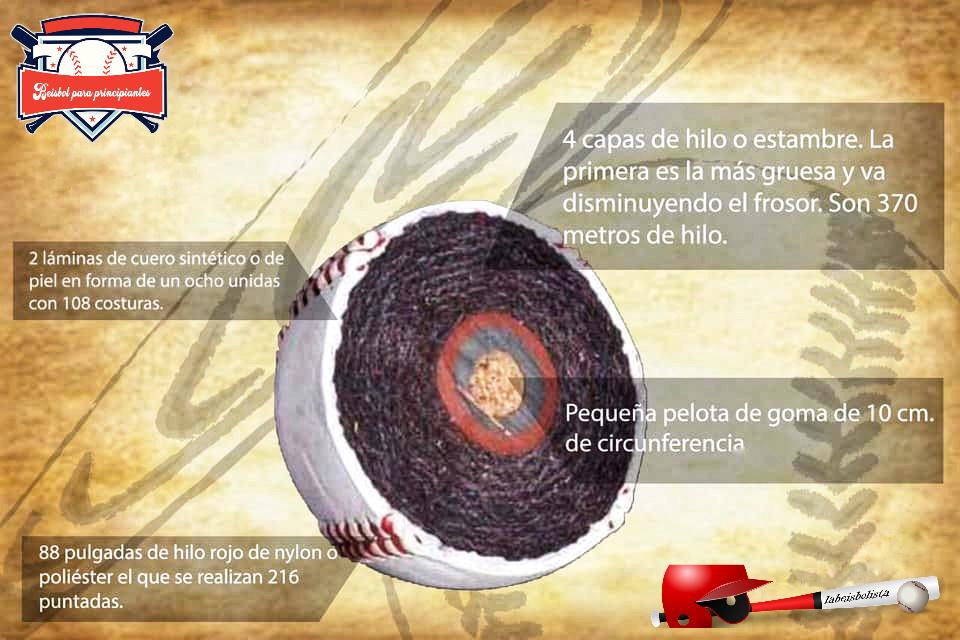 interior de una pelota de beisbol